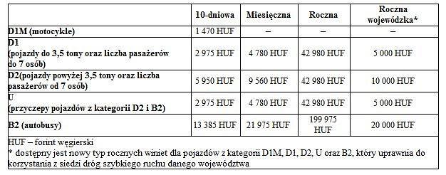 Opłaty za przejazd autostradami na Węgrzech
