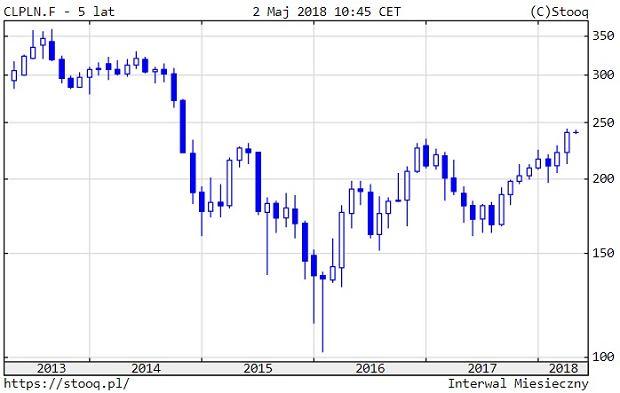 Notowania cen ropy przeliczone z dolarów na złote