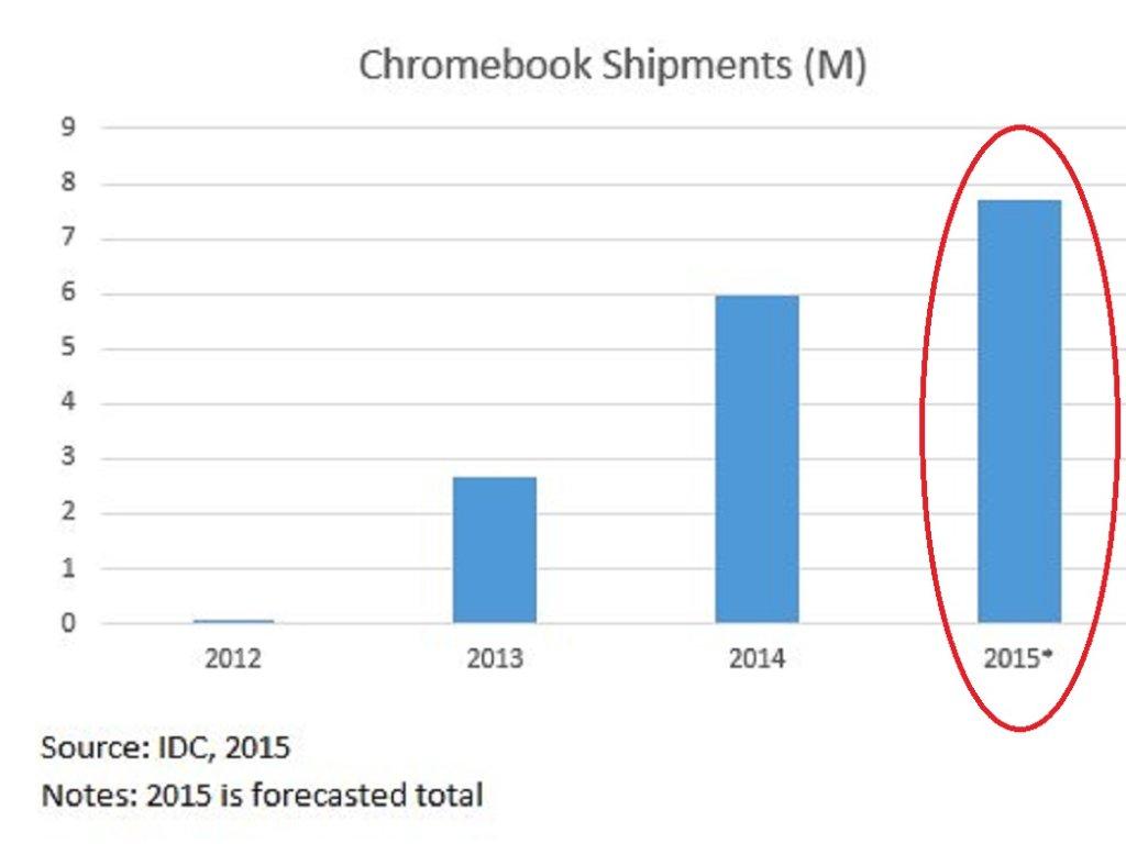 Na rynku przybywa komputerów z Chrome OS