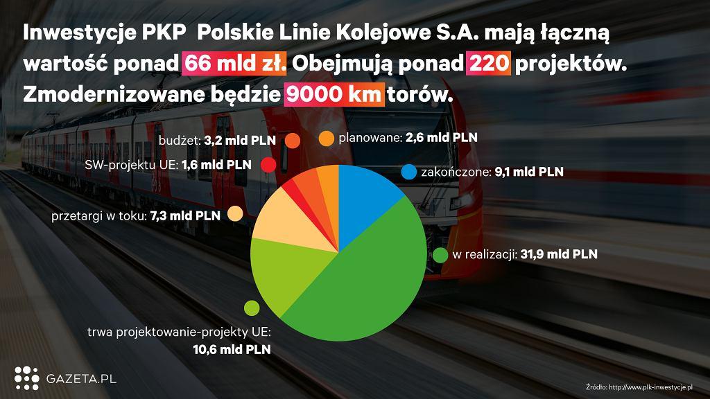 Inwestycje PKP Polskie Linie Kolejowe S.A.