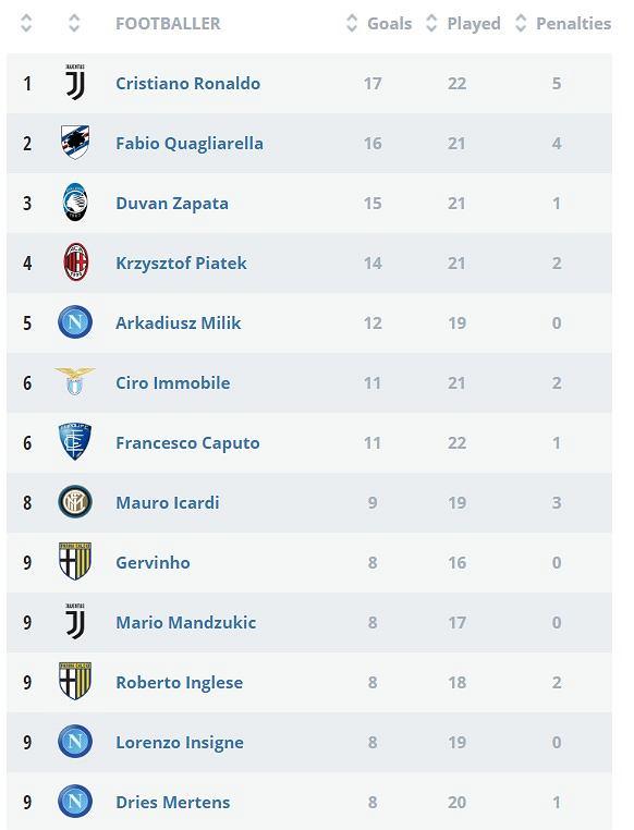 Klasyfikacja najlepszych strzelców Serie A