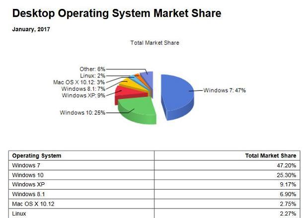 Udziały w rynku systemów operacyjnych według NetMarketShare (styczeń 2017)