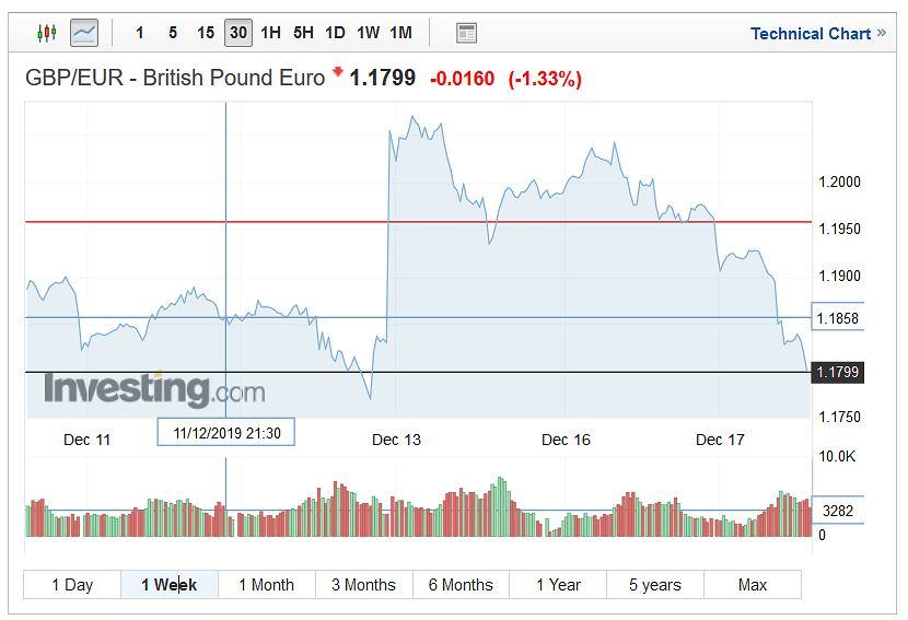 Notowania funta brytyjskiego wobec euro.