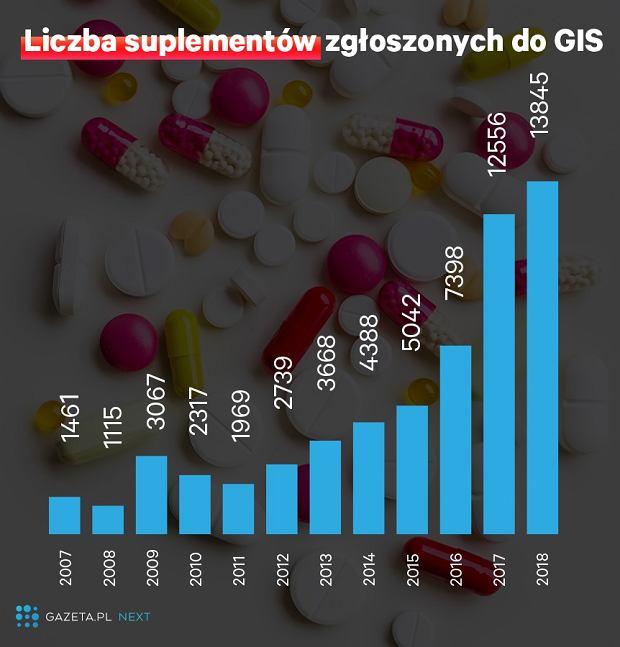 Suplementy diety zgłaszane do GIS