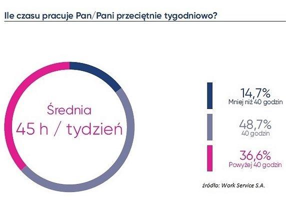 Nadgodziny w pracy Polaków