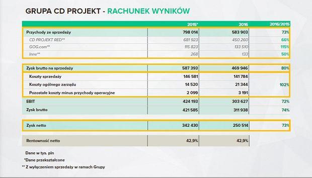 CD Projekt - rachunek wyników