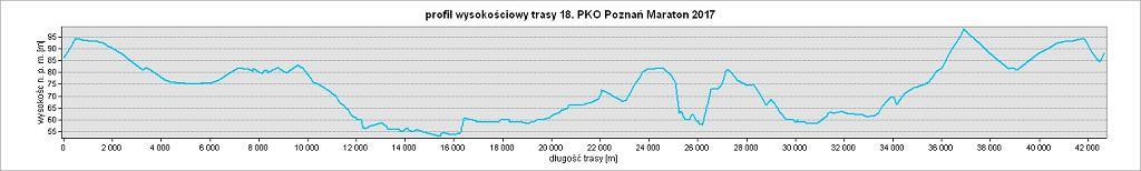 profil trasy 18. PKO Poznań Maraton