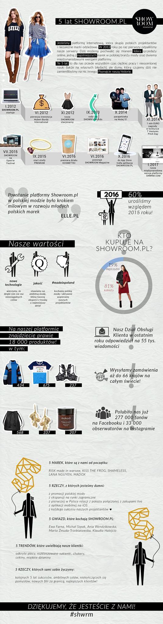 5. urodziny Showroom.pl