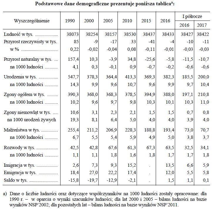 Podstawowe dane demograficzne Polski