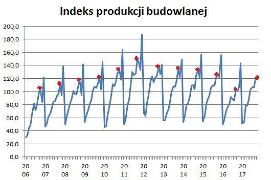 Indeks produkcji budowlanej w październiku 2017 znajduje się zaledwie o 0,2 procent powyżej poziomu z października 2009