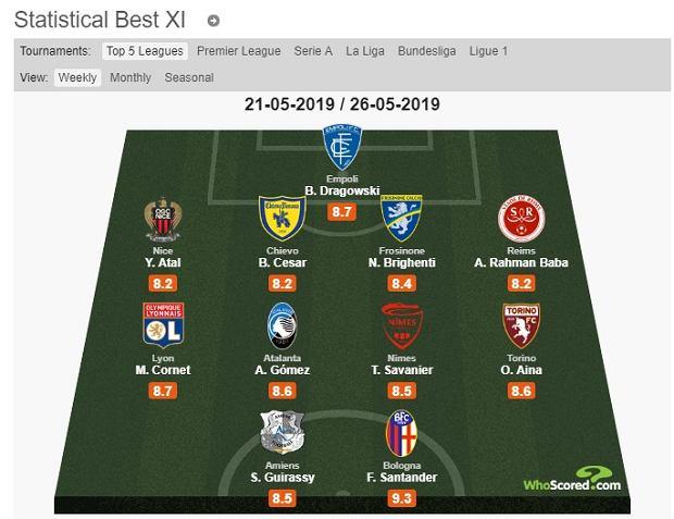 XI weekendu stworzona z zawodników Serie A i Ligue 1