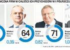 Przejęcia pozwalają polskim firmom umacniać się na Zachodzie