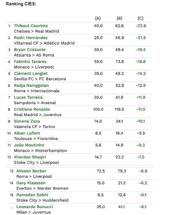 Ranking CIES