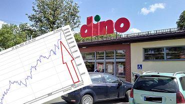 Dino Polska rośnie w siłę