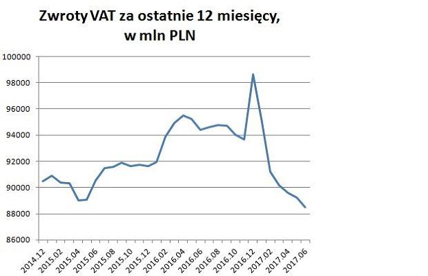 Zwroty podatku VAT dla przedsiębiorców, w ujęciu dwunastomiesięcznym