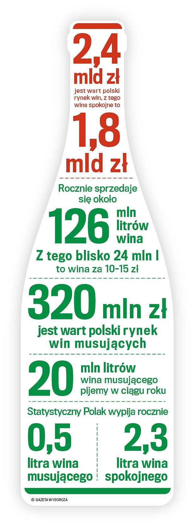 POLSKI RYNEK WINA