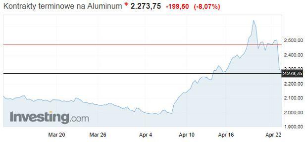 Notowania aluminium