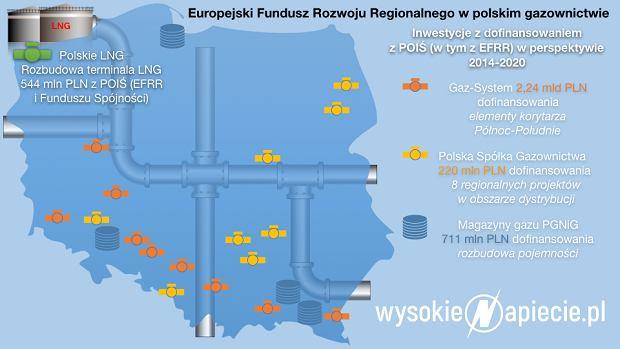 Europejski Fundusz Rozwoju Regionalnego w polskim gazownictwie