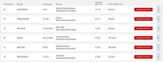 Warszawa Centralna - opóźnienia pociągów