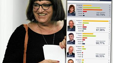 Statystyki Anny Grodzkiej jako posłanki
