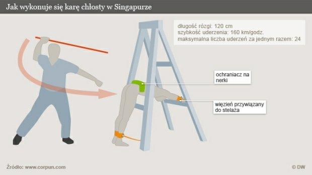 Tak wygląda chłosta w Singapurze