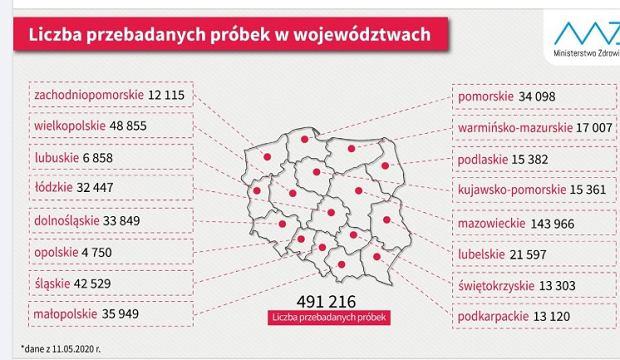 Testy na koronawirusa w Polsce, 11 maja 2020