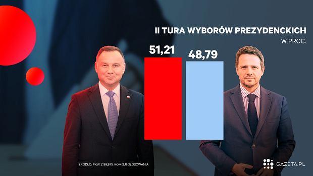 Szczątkowe wyniki wyborów prezydenckich podane przez PKW