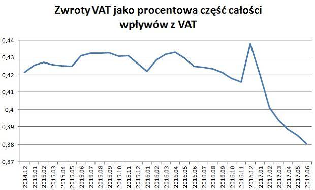 Udział zwrotów naliczonego VAT w łącznych wpływach z podatku VAT