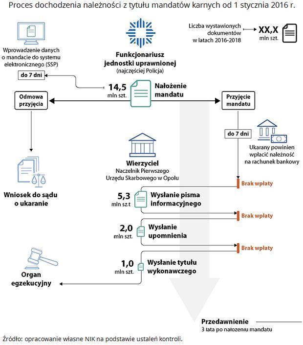 Postępowanie mandatowe w Polsce