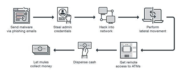 Scenariusz zdalnego ataku na sieć bankomatów