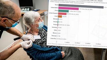 Ponad 4,3 mln osób zaszczepionych przeciwko COVID-19 na całym świecie [WYKRES DNIA]