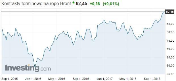 Notowania ropy Brent