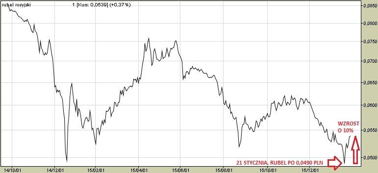 Rosyjski rubel półtora tygodnia temu był najtańszy w historii, ale od tamtej pory podrożał o 10 procent