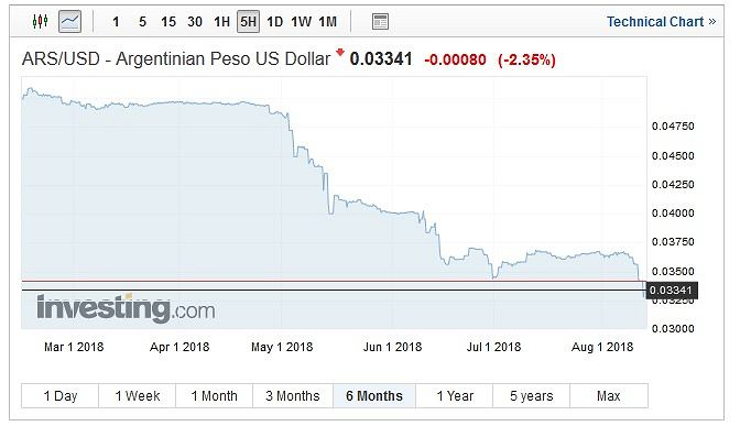 Notowania argentyńskiego peso wobec dolara, wykres 6-miesięczny