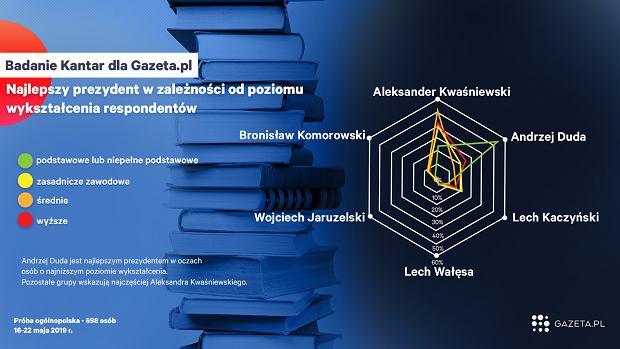 Wykształcenie - kogo Polacy uznają za najlepszego prezydenta?
