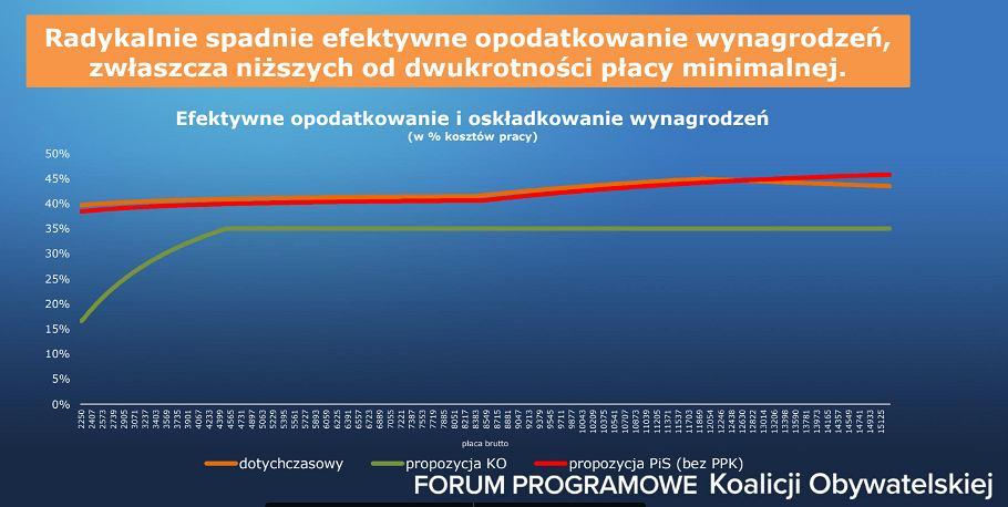 Program Koalicji Obywatelskiej