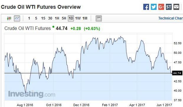 Cena ropy - 1 rok