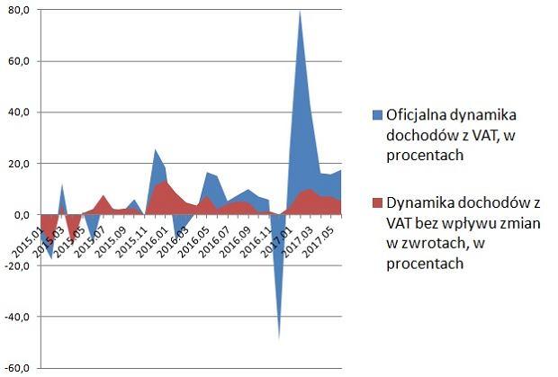 Dynamika dochodów z VAT: oficjalna i z uwzględnieniem zwrotów