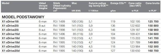 Cennik BMW X1