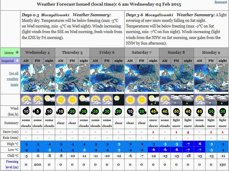 Prognozy pogodowe dla Pierwszej Polskiej Zimowej Ekspedycji