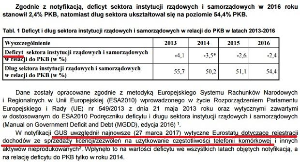 Fragment notyfikacji fiskalnej GUS za rok 2016