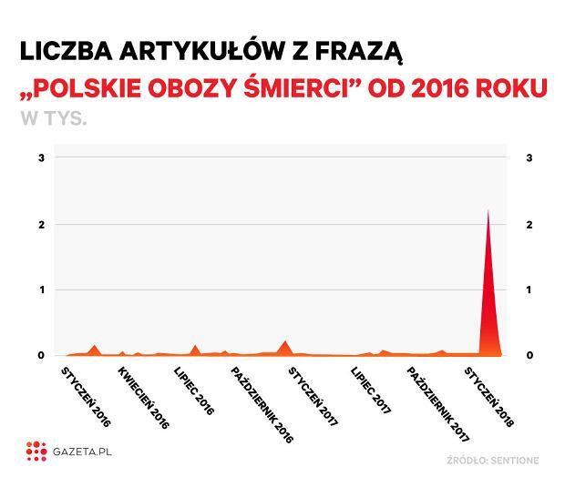 Liczba artykułów z frazą 'polskie obozy śmierci' od 2016 roku