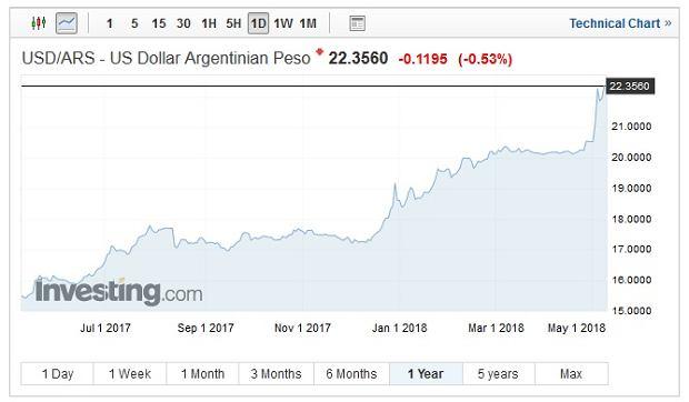Notowania dolara amerykańskiego wobec argentyńskiego peso, wykres roczny
