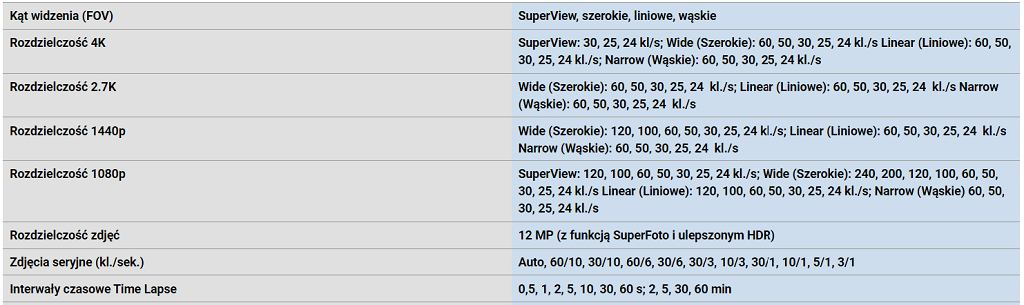 Fragment specyfikacji GoPro Hero 8