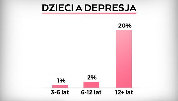 Na depresję mogą chorować także małe dzieci.