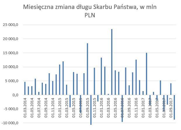 Miesięczna zmiana długu Skarbu Państwa, w mln złotych