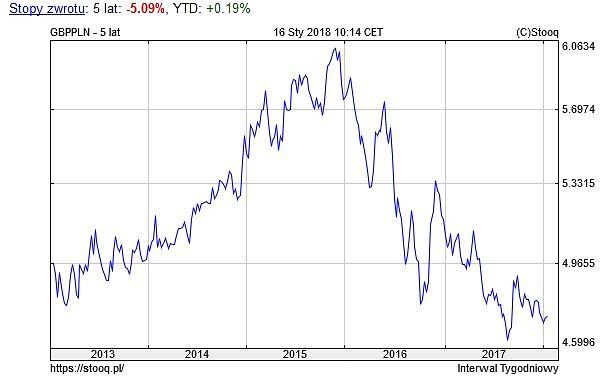 Notowania funta brytyjskiego wobec złotego, wykres 5-letni