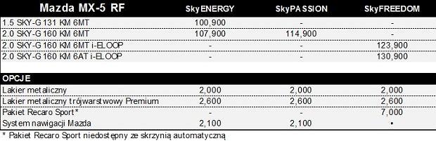 Mazda MX-5 RF - ceny