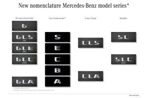 Mercedes zmienia oznaczenia swoich modeli