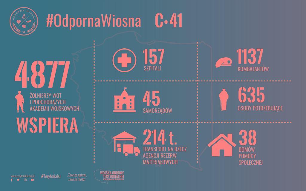 Grafika przygotowana przez WOT prezentująca zaangażowanie formacji w walkę z epidemią. Dane na 14 kwietnia